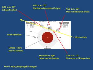 Penumbral Eclipse, October 18, 2013