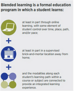 Blended Learning Model from Clayton Christensen Institute http://www.christenseninstitute.org/