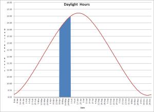 daylight_hours_1405