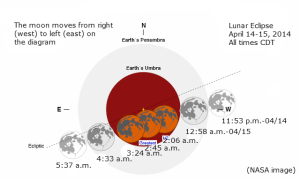 The events of the Lunar Eclipse of April 14-15, 2014. The best views are from 2:06 a.m. CDT to 3:24 a.m. (NASA Image)