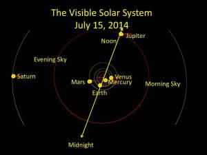 Solar System July 2014