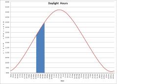 daylight_apr_15
