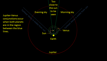2019, August 8 – 12: Moon and Evening Planets Jupiter and