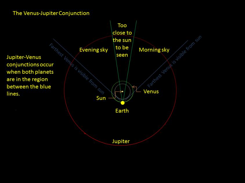 conjunction_geo1