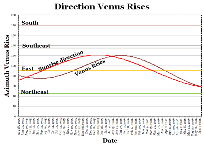 venus_rise_direction_15-16