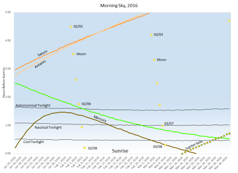 This chart shows the eastern morning sky from January 14, 2016 through March 31, 2016.