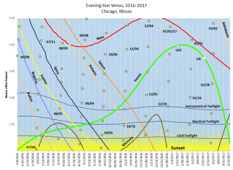 This chart shows the setting times of Venus ,the moon, planets, and stars compared to sunset during the appearance of Venus in the evening sky during 2016-2017. Chart calculated from data by the U.S. Naval Observatory.