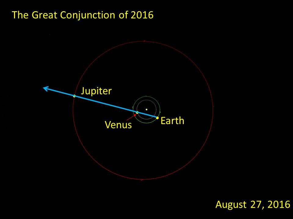 2016, August 27: A Venus-Jupiter Epoch Conjunction – When The Curves Line Up
