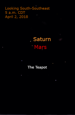 In early April, Mars moves past Saturn. The separation is just over 1 degree. Mars is growing in brightness and heading toward its own opposition in July, yet it is only slightly brighter than Saturn at this conjunction.