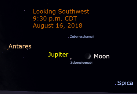 The third conjunction with Zubenelgenubi occurs on August 16 when Jupiter passes about 0.5 degree above the star. Jupiter passes the star three times during its apparition