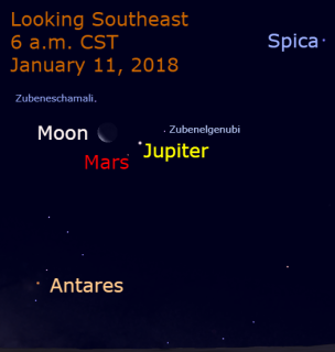A few days after the Jupiter-Mars conjunction, the moon moves through the region and makes one of its closest passes near Jupiter during this appearance as viewed from the Western Hemisphere. The waning crescent moon is about 4 degrees from Jupiter.