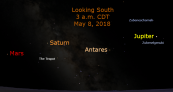 Jupiter reaches opposition on May 8, 2018, near Libra's bright star, Zubenelgenubi . This chart shows the three planets hours before the precise opposition time. Jupiter is in the southwest and Mars is in the southeast. The three bright planets are scattered across the southern sky. Saturn is 50 degrees to the left of Jupiter and Mars is 18 degrees farther to the left (east).