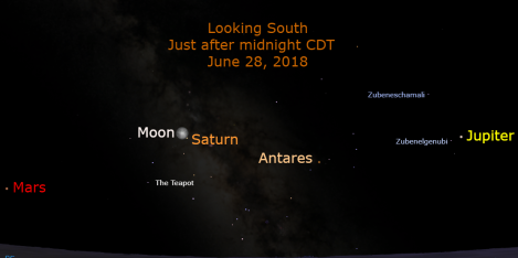 Saturn reaches opposition on June 27, coincidentally the night of the June full moon. Saturn starts retrograding on April 17 and concludes September 6. Jupiter is in the southwest; Mars is in the southeast.