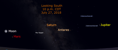 Mars reaches its opposition on July 27, just 79 days after Jupiter reached opposition. It is now 15 times brighter than Saturn and nearly twice as bright as Jupiter. Jupiter is still retrograding near Zubenelgenubi. Saturn continues to retrograde away from the lid star of the Teapot . Mars retrogrades until August 27.