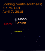 On April 7, the moon passes 1.5 degrees from Saturn, making one of the closest passings of the year. The moon is about 1.5 degrees from Saturn.