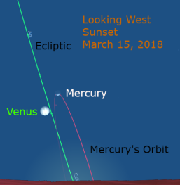 March 18: Mercury reaches its greatest elongation. This is Mercury's best evening appearance during the year.