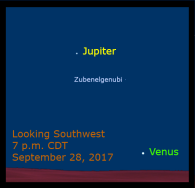 After its opposition, Jupiter appears farther west each night. During late summer Jupiter sets 80 minutes after sunset and it appears that Venus and Jupiter are headed toward a conjunction. After the Spica conjunction, Venus rapidly dives toward the sun's glare as it moves toward its inferior conjunction with the sun. The closest Jupiter gets is 14 degrees on September 28, setting about 70 minutes after Venus