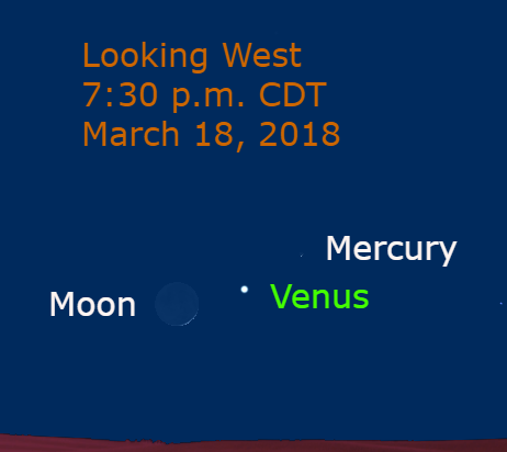 On March 18, Mercury passes about 4° from Venus with the moon nearby.