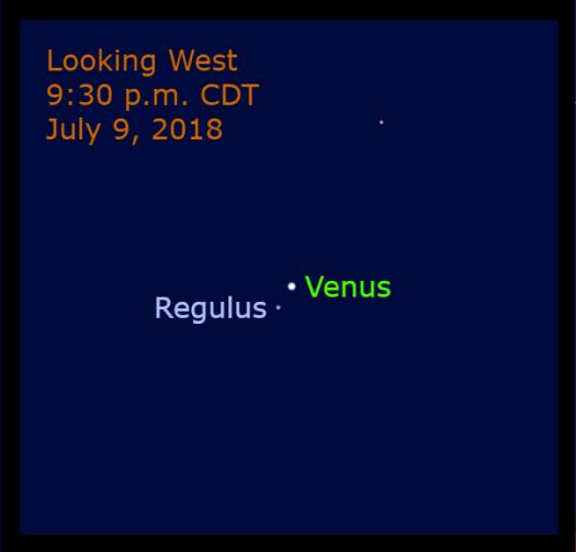 In early July, Venus passes the next signpost of the ecliptic, Regulus. This vivid blue star is less than one degree from Venus on July 9.