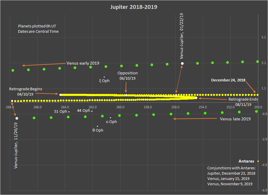 2018-2019: Jupiter Dances with the Snake Handler – When the Curves