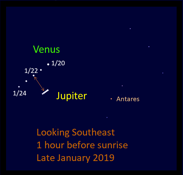 2019, January 22: Venus-Jupiter Conjunction – When the Curves Line Up