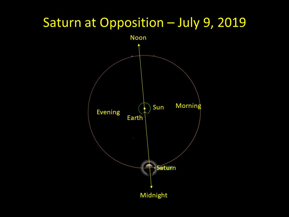 Rabatt Saturn 2019