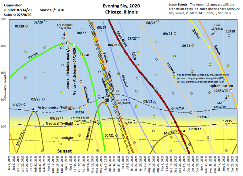 2020 Setting Sky in west