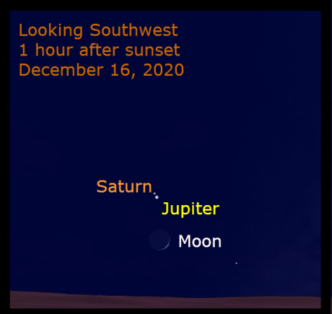 The moon appears with Jupiter and Saturn on December 16, 2020