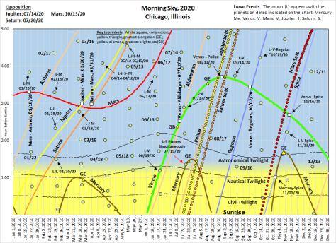 2020 Rising Chart
