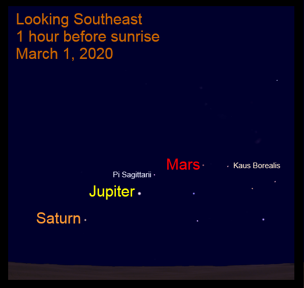 Mars, Jupiter, Saturn in morning sky during March 2020