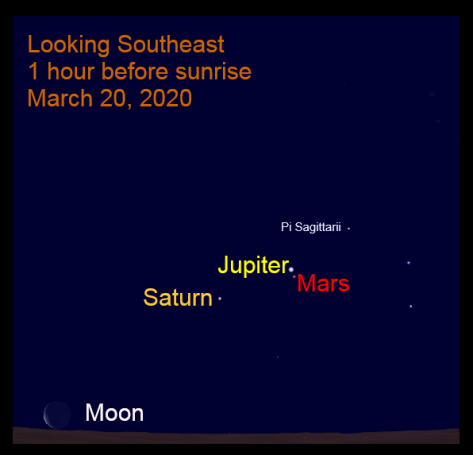 Mars Jupiter conjunction March 20, 2020