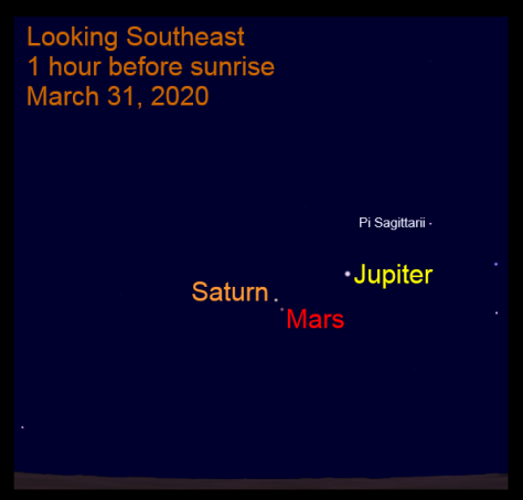 Mars passes Saturn, March 31, 2020