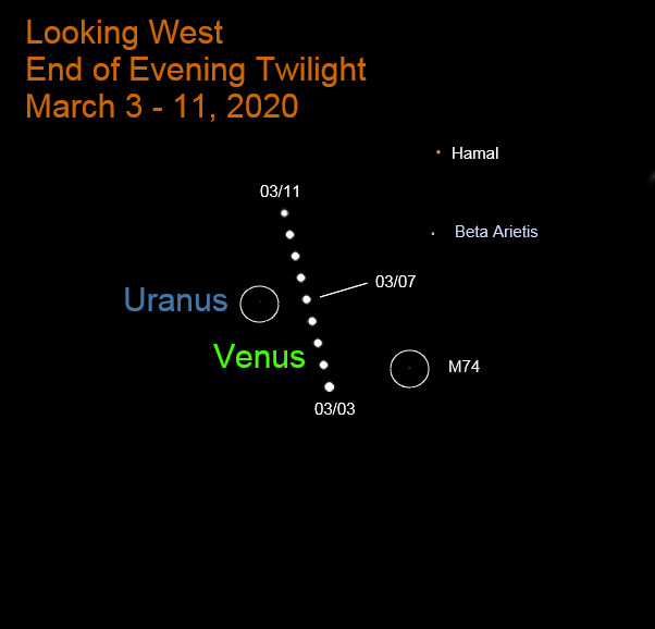 Venus moves past a galaxy and the planet Uranus