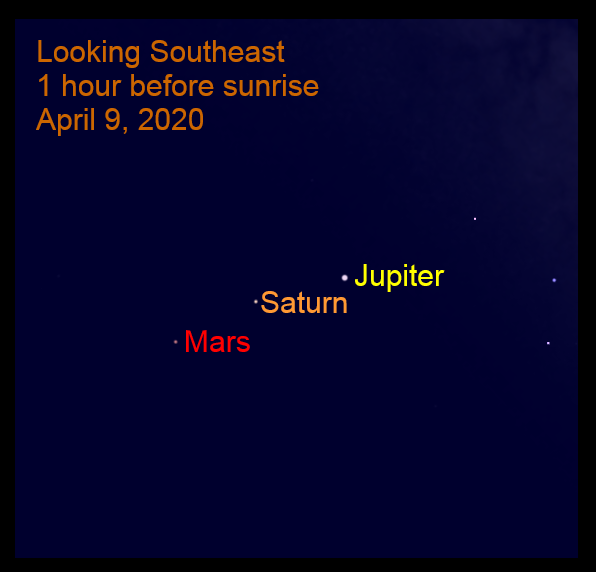 Bright Outer Planets, April 9, 2020