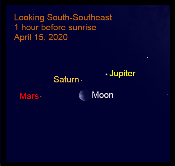 Bright Outer Planets and the moon, April 15, 2020