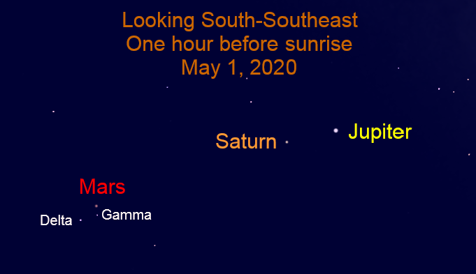 Jupiter, Saturn, and Mars, May 1, 2020.
