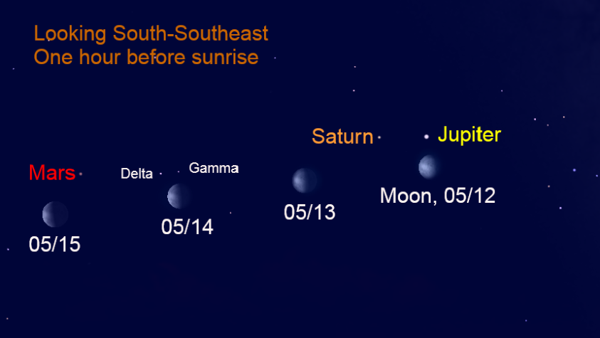 The moon with the morning planets