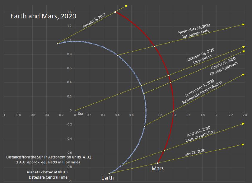 Mars and Earth in their orbits near the opposition of Mars 2020