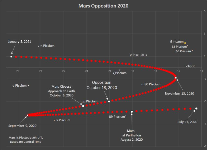 Mars Retrograde 2020
