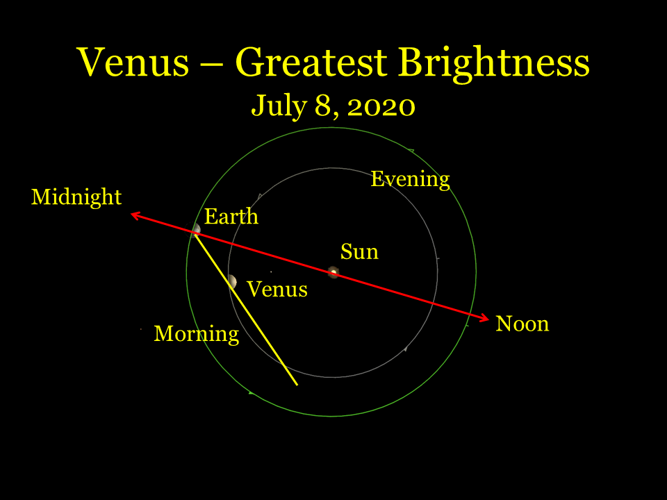 The Venus - Earth Geometry at greatest brigtness