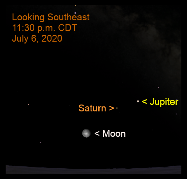 2020, July 6: The planet parade organizes in the southeastern sky as midnight approaches.  The moon is over 11° to the lower left of Saturn.