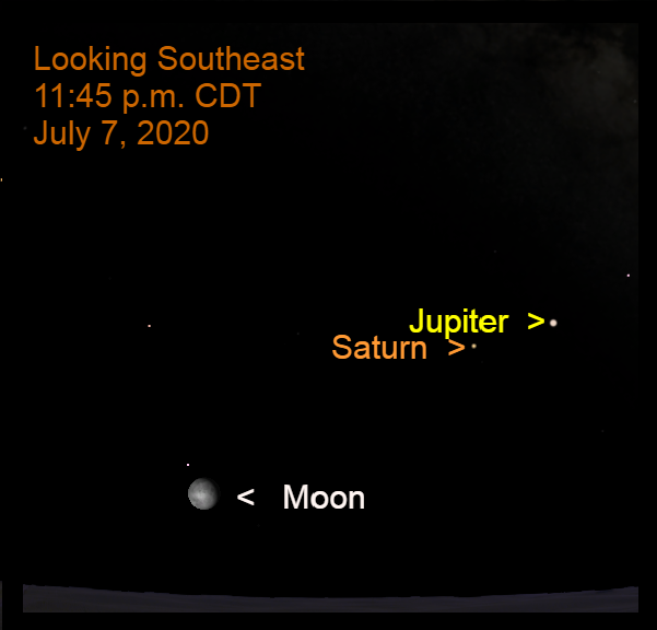 Moon, Saturn, Jupiter in southeast, July 7, 2020