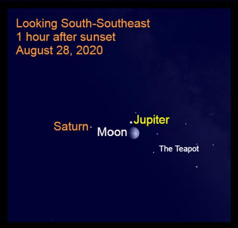 Jupiter, Saturn, Moon, August 28, 2020