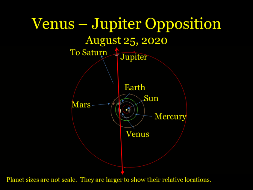 Venus -Jupiter opposition, August 25, 2020