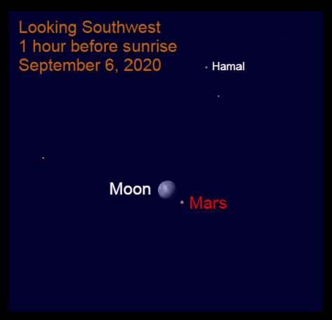 Moon and Mars, September 6, 2020