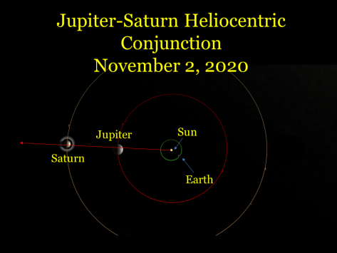 A Jupiter-Saturn Heliocentric Conjunction, November 2, 2020