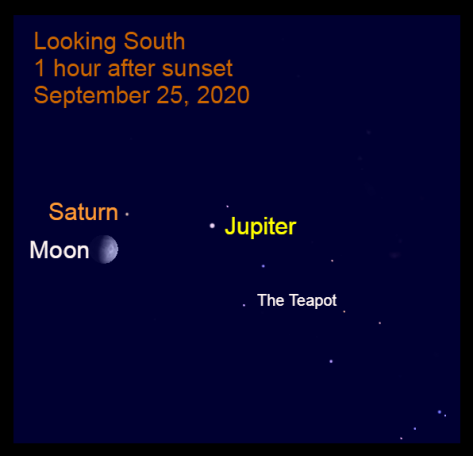 Saturn, Moon, Jupiter, September 25, 2020
