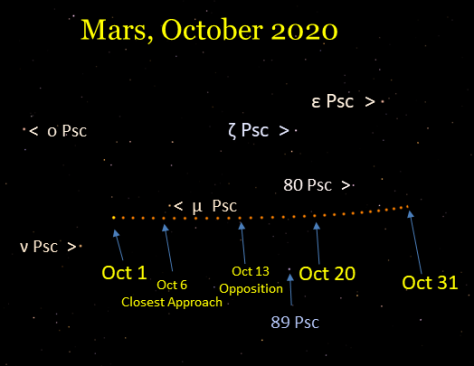 Mars in Pisces, October 2020.