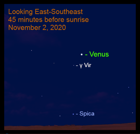 Venus, Mercury, and Spica, November 2, 2020